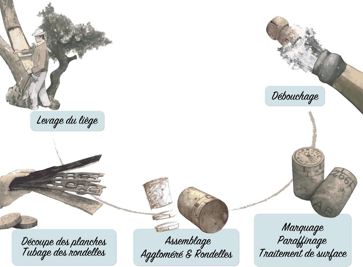 Cycle de fabrication du bouchon à champagne